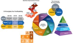 Value Builder™ Certification ITB Process