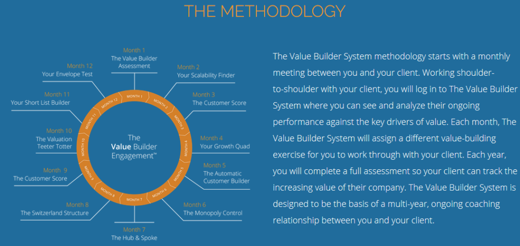 Value Builder™ Methodology